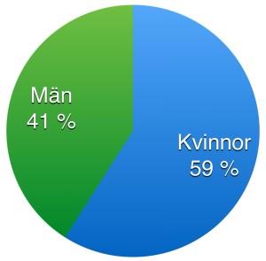 Könsfördelning 2014